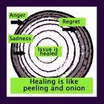 Diagram comparing healing to like peeling an onion