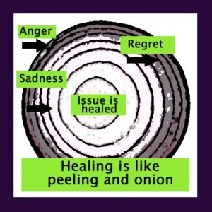 Diagram comparing healing to like peeling an onion